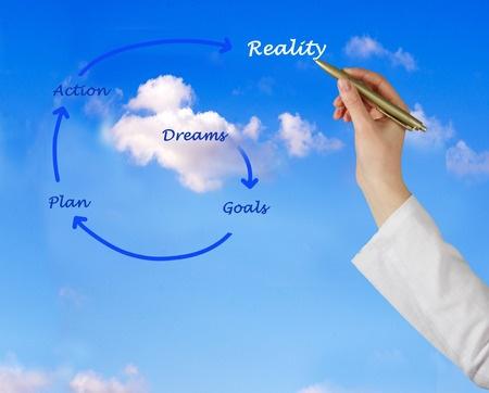 Refining Your Dream